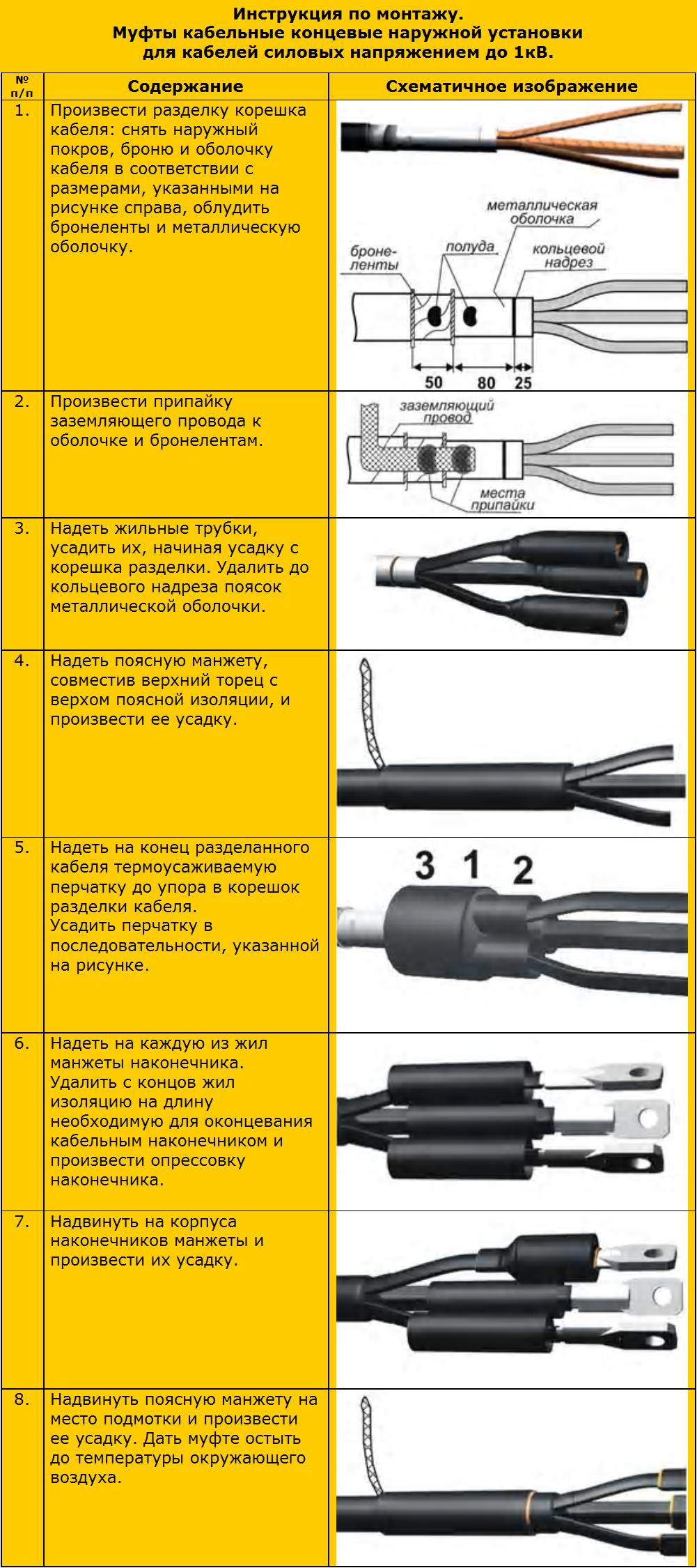 Монтаж концевой муфты на кабеле из сшитого полиэтилена инструкция 69